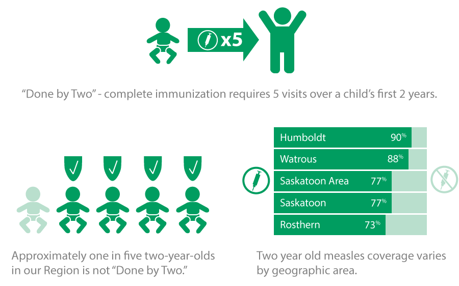 Done by Two - complete immunization requires 5 visits over a child's first 2 years. 20% of two-year-olds in our Region are not Done by Two. Two year old measles coverage varies by geographic area.