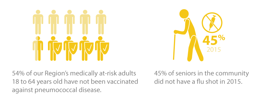 54% of our Region's medically at-risk adults 18 to 6 years old have not been vaccinated against pneumococcal disease. 44% of seniors in the community did not hav a flu shot in 2014.