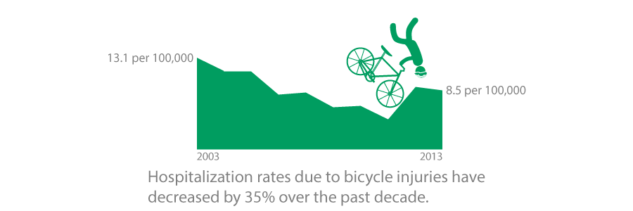 Hospitalization rates due to bicycle injuries have decreased by 35% over the past decade.