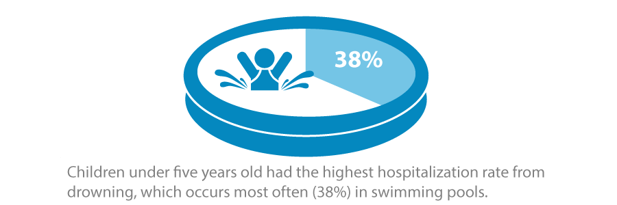 Children under five years had the highest hospitalization rate from drowning, which occurs most often (38%) in swimming pools.