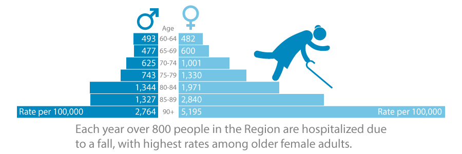 Each year over 800 people in the Region are hospitalized due to a fall, with highest rates among older female adults.