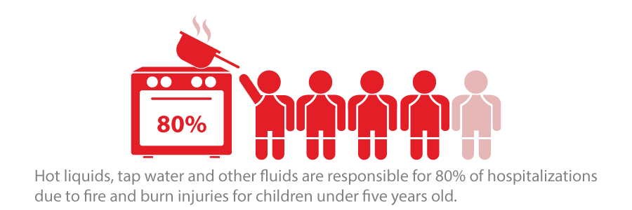 Hot liquids, tap water and other fluids are responsible for 80% of hospitalizations due to fire and burn injuries for children under 5 years old.