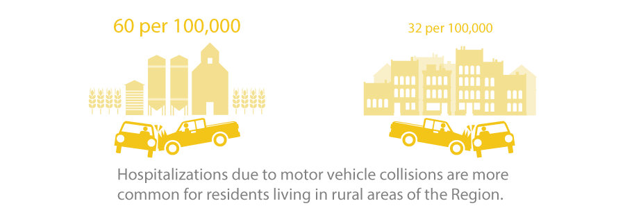 Hospitalizations due to motor vehicle collisions are more common for residents living in rural areas of the Region.