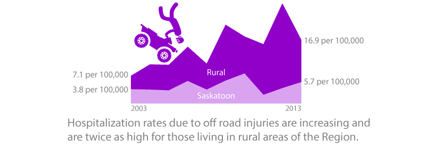 Hospitalization rates due to off road injuries are increasing and are twice as high for those living in rural areas of the Region.