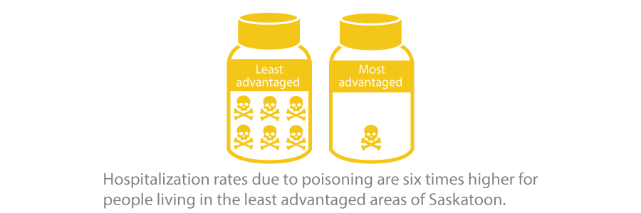 Hospitalization rates due to poisoning are six times higher for people living in the least advantaged areas of Saskatoon.