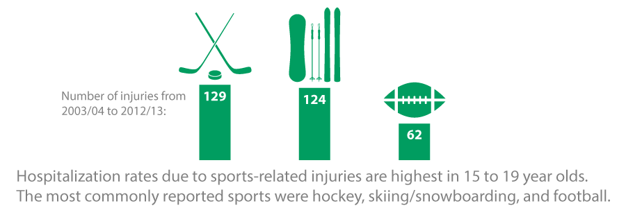 Hospitalization rates due to sports-related injures are highest in 15 to 19 year olds.