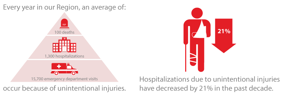 Hospitalizations due to unintentional injuries have decreased by 21% in the past decade.